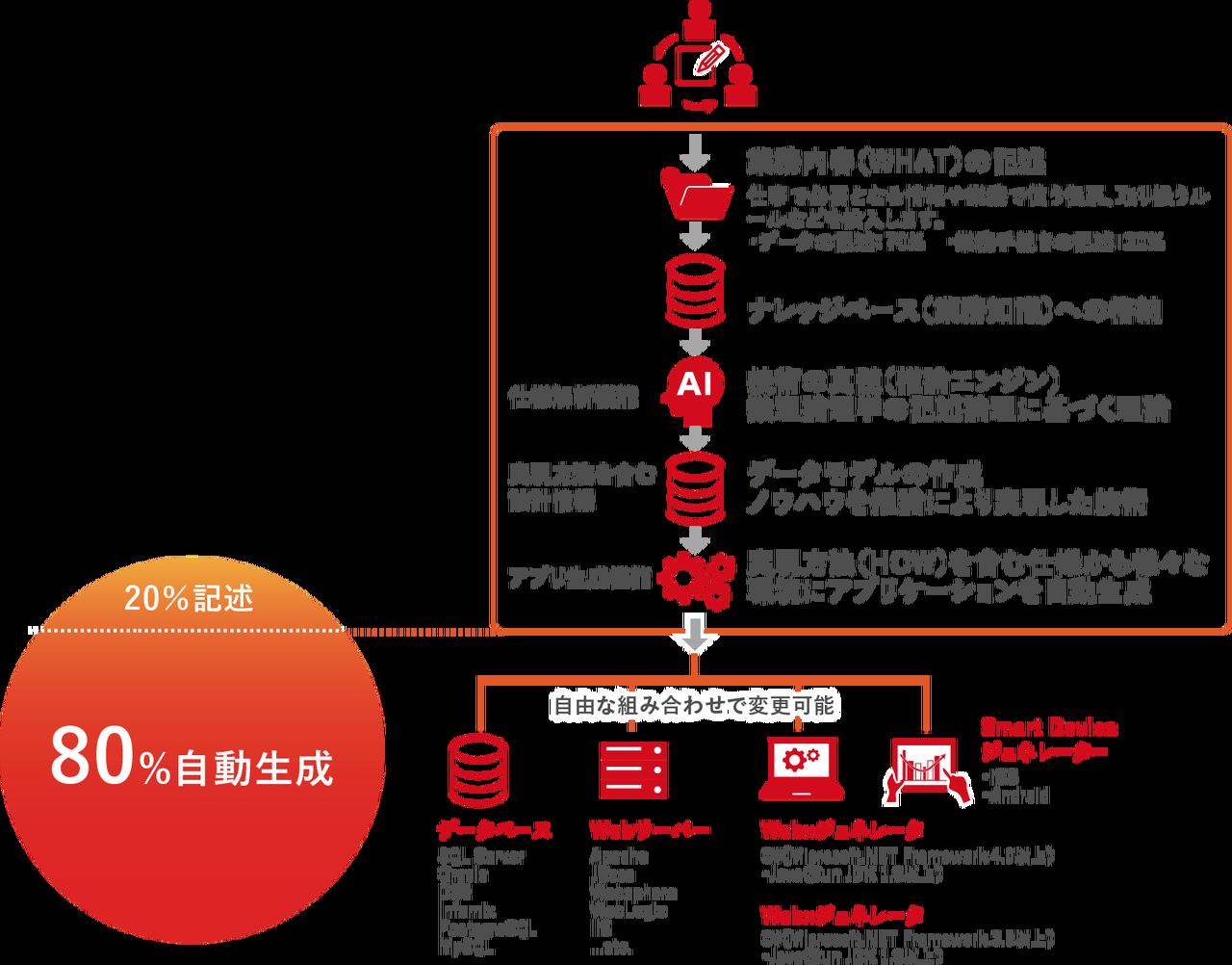 20%を記述し、80%を自動生成 データベース、Webサーバ、Webxxジェネレーター、Smart Deviceジェネレーターを自由な組合せで変更可能