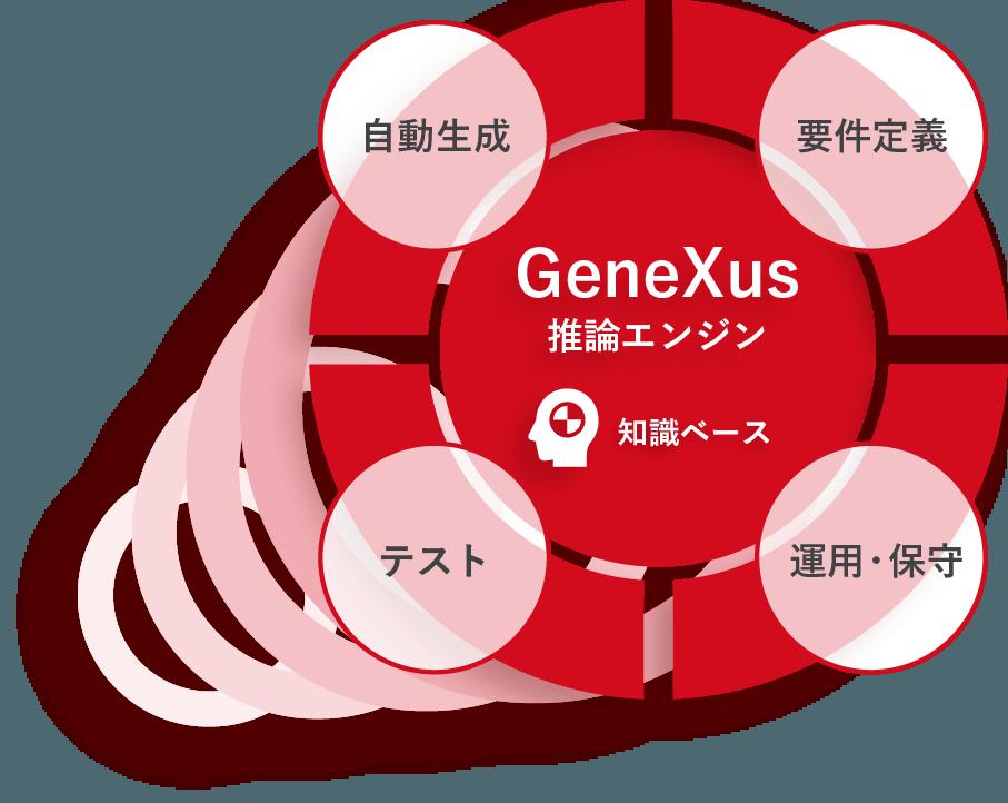 自動生成、要件定義、テスト、運用・保守すべてにGeneXus推論エンジンが対応