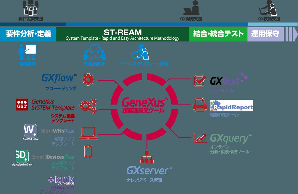 超高速開発ツール GeneXus GeneXus System-Template GXflow WorkWidthPlus SmartDevicePlus ignia GXtest RapidReport GXquery