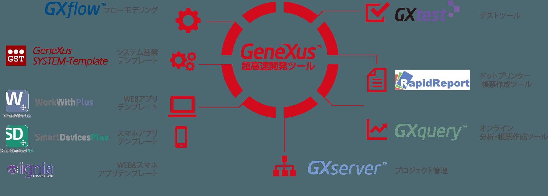 超高速開発ツール GeneXus テストツール、ドットプリンター帳票作成ツール、オンライン分析・帳票作成ツール、プロジェクト管理、WEB&スマホアプリテンプレート、スマホアプリテンプレート、システム基盤テンプレート、フローモデリング